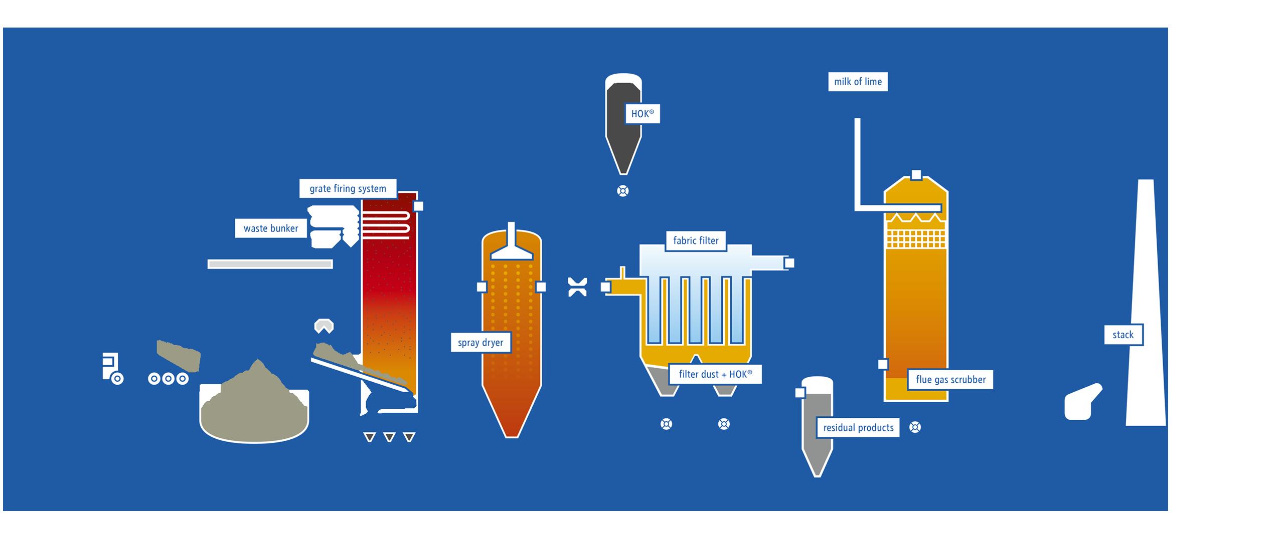 Waste gas treatment